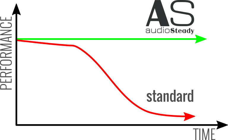 audio steady performance graph